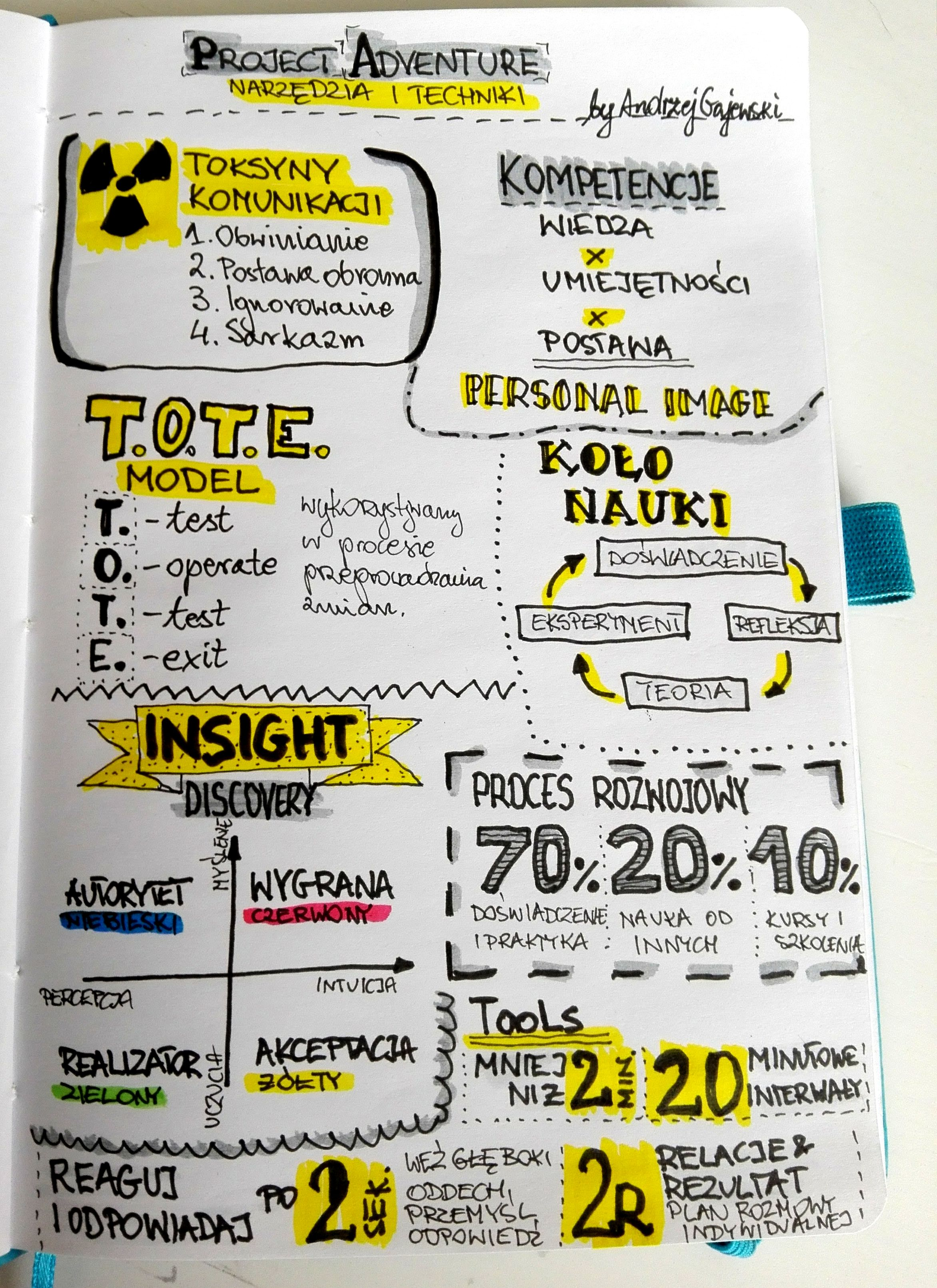 sketchnotka project adventure sketchnoting