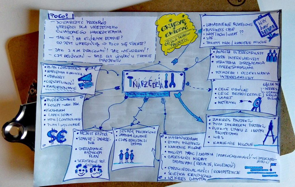 program szkoleń Project Management sketchnotka