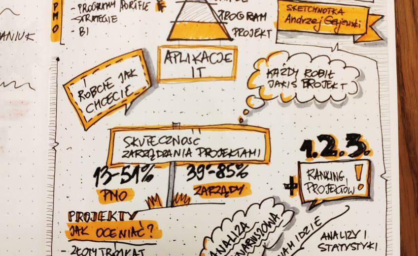 Konferencja IPMA 2019 sketchnotking