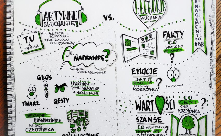Głebokie słuchanie Management 3.0 sketchnoting