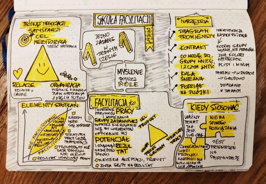 Szkola Facylitatorów Sketchnoting Dzień 1