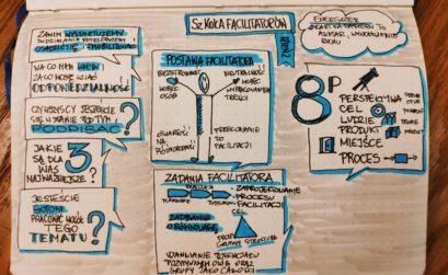 Szkoła Facilitatorów Dzień 2. Sketchnoting