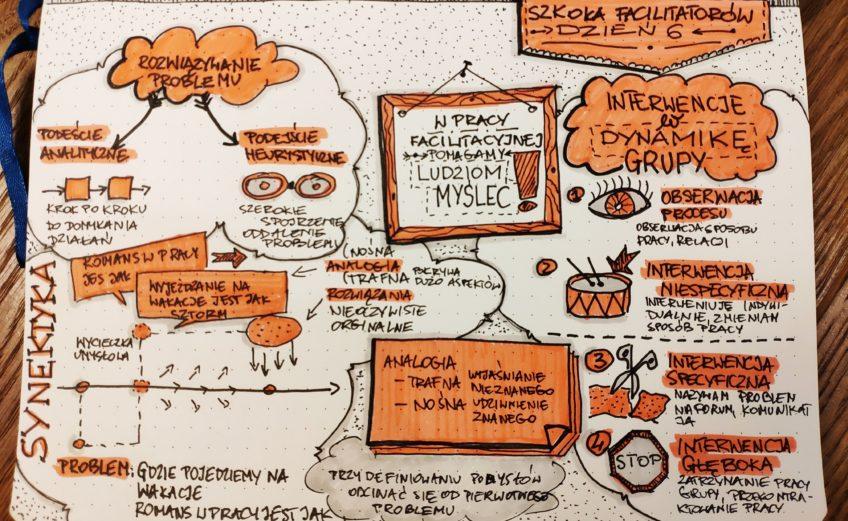 Szkoła Facilitatorów Dzień 6. Sketchnoting