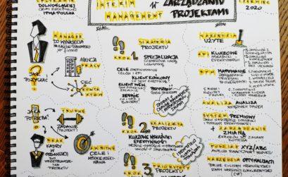 Interim Management w Zarządzaniu Projektami Sketchnoting
