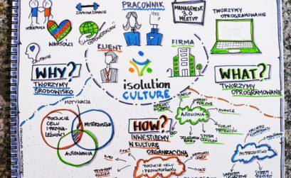 isolution culture Management 3.0 Sketchnoting